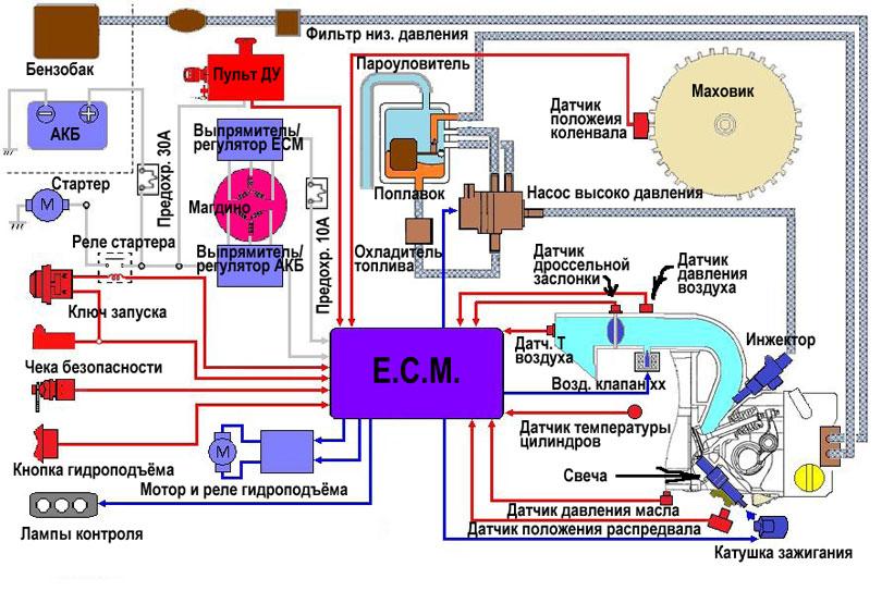 управления лодочные моторы