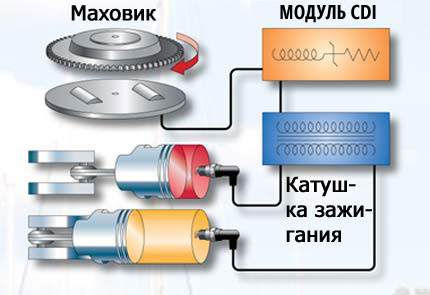Электронный модуль CDI (Capacitor Discharge Ignition System).